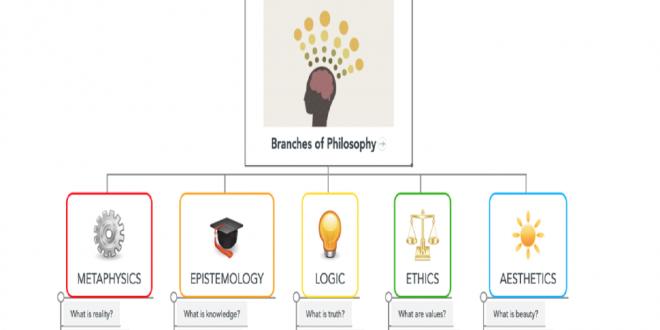 شاخه های فلسفه